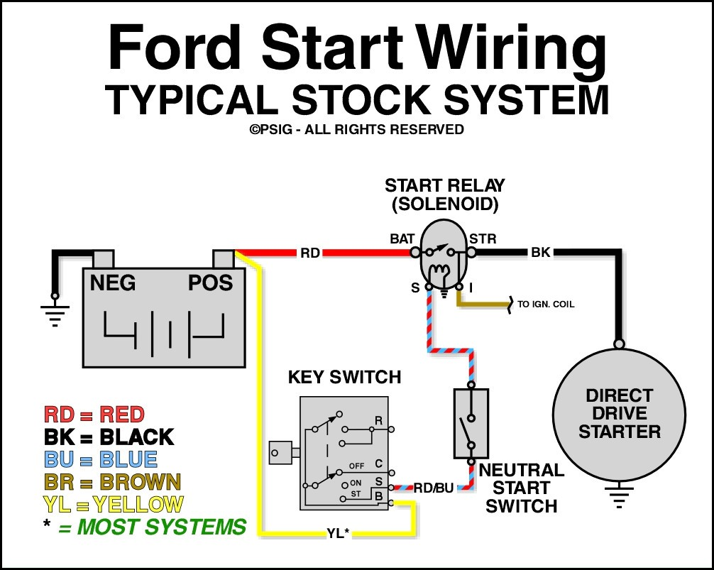 1998 ford starter wiring diagram schematic rh yomelaniejo co Ford F-150 Wiring Harness Diagram 1984 ford f150 starter solenoid wiring diagram