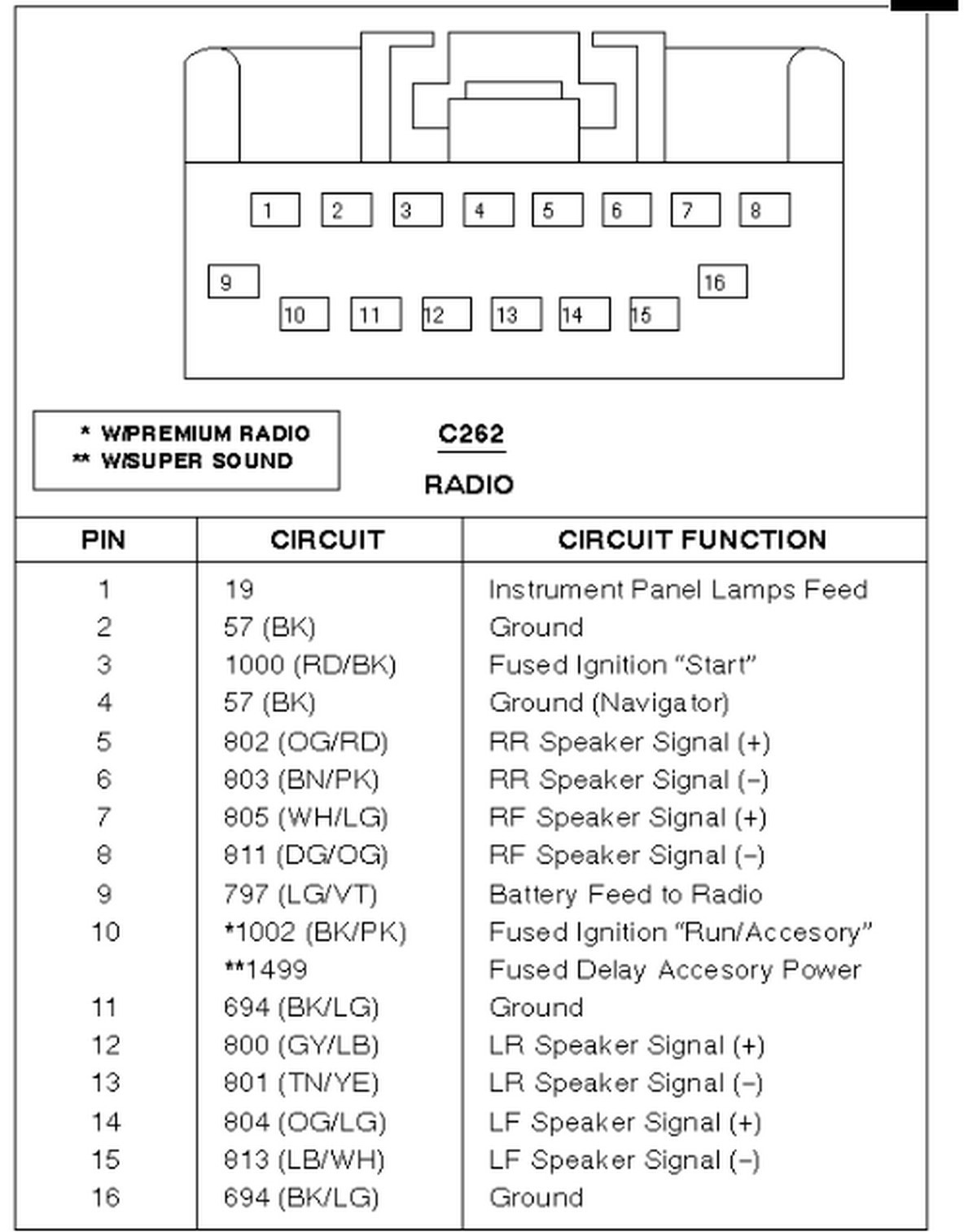 2002 Ford F350 Stereo Wiring Diagram - Wiring Diagrams Schematics  Ford F Wiring Diagram on 2000 dodge ram 1500 wiring diagram, 1998 ford f-150 wiring diagram, 2000 subaru forester wiring diagram, 2003 ford excursion wiring diagram, 2000 dodge ram 2500 wiring diagram, 2000 honda crv wiring diagram, 2000 toyota tacoma wiring diagram, 2000 gmc safari wiring diagram, 2000 lincoln town car wiring diagram, 2000 jeep grand cherokee wiring diagram, 2000 dodge grand caravan wiring diagram, 2000 toyota land cruiser wiring diagram, 2000 pontiac grand am wiring diagram, 2003 ford crown victoria wiring diagram, 2002 ford f-150 wiring diagram, 2000 vw new beetle wiring diagram, 2000 chevy suburban wiring diagram, 1988 ford f-150 wiring diagram, 2000 toyota sienna wiring diagram, 2003 ford f-150 wiring diagram,