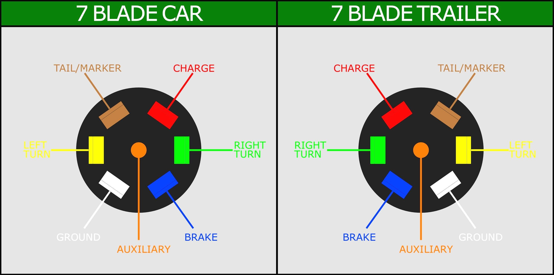 7 Blade Trailer Plug Wiring Diagram New | Wiring Diagram Image