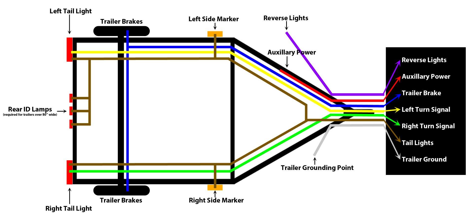 7 Pin Flat Trailer Wiring Diagram Unique | Wiring Diagram Image