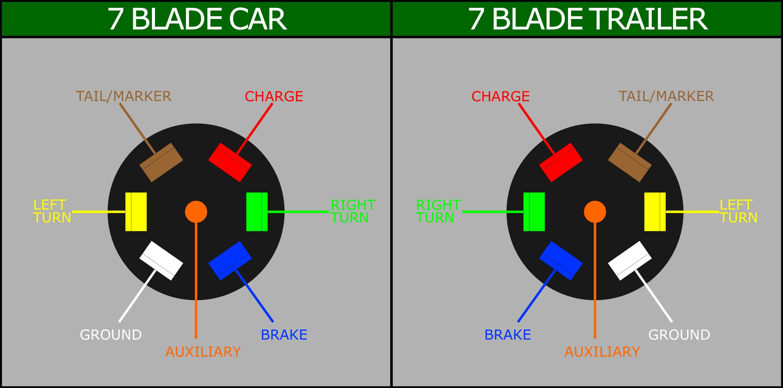 Wiring A 7 Blade Trailer Harness Plug Ripping Diagram