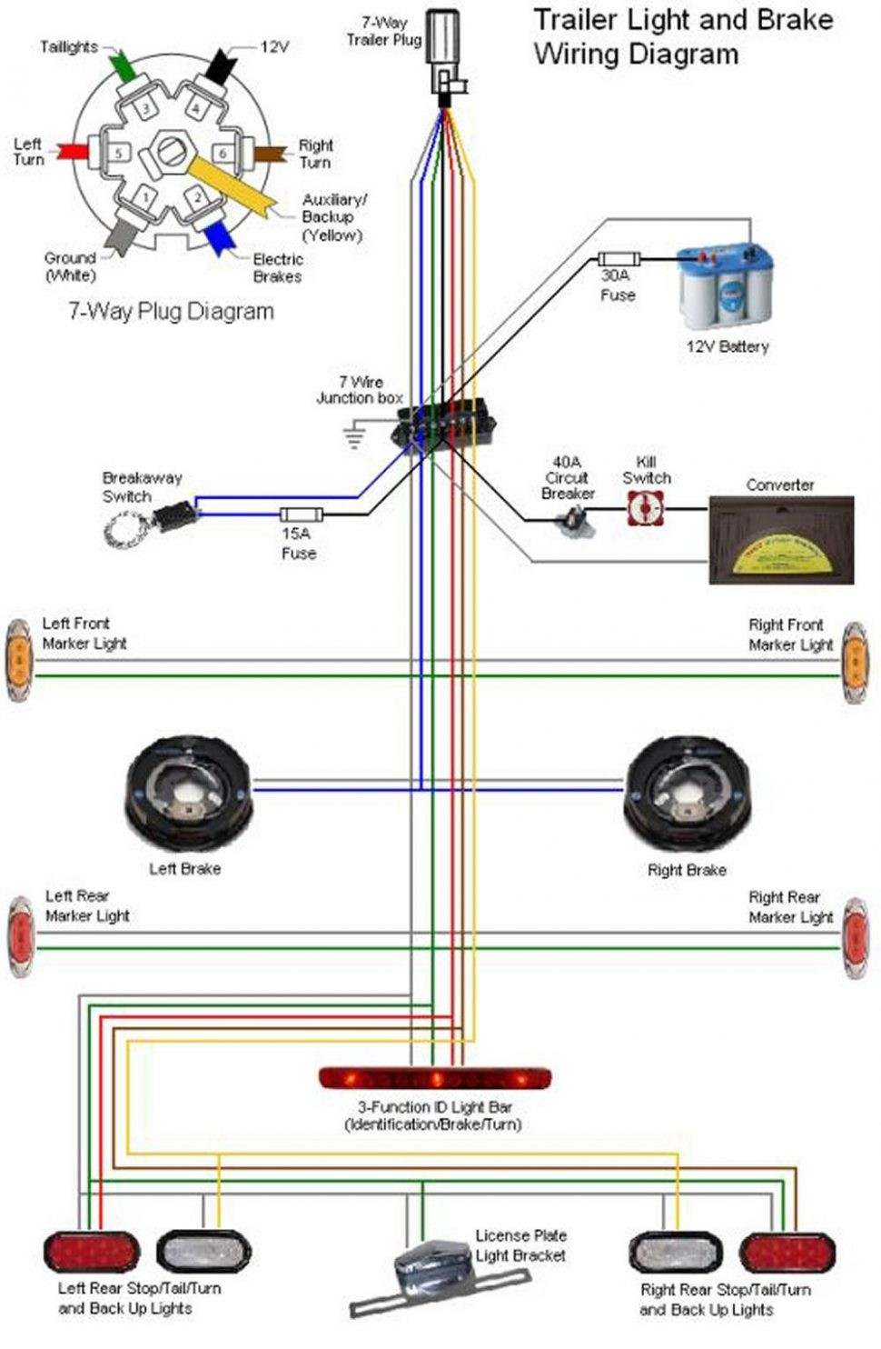 New Wiring Diagram Seven Pin Hitch Trailer In 7 Simple Wire