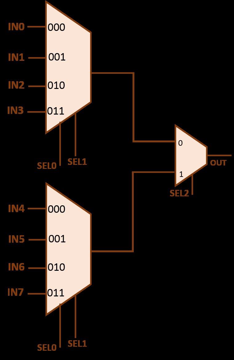 8x1 mux using 4x1 mux