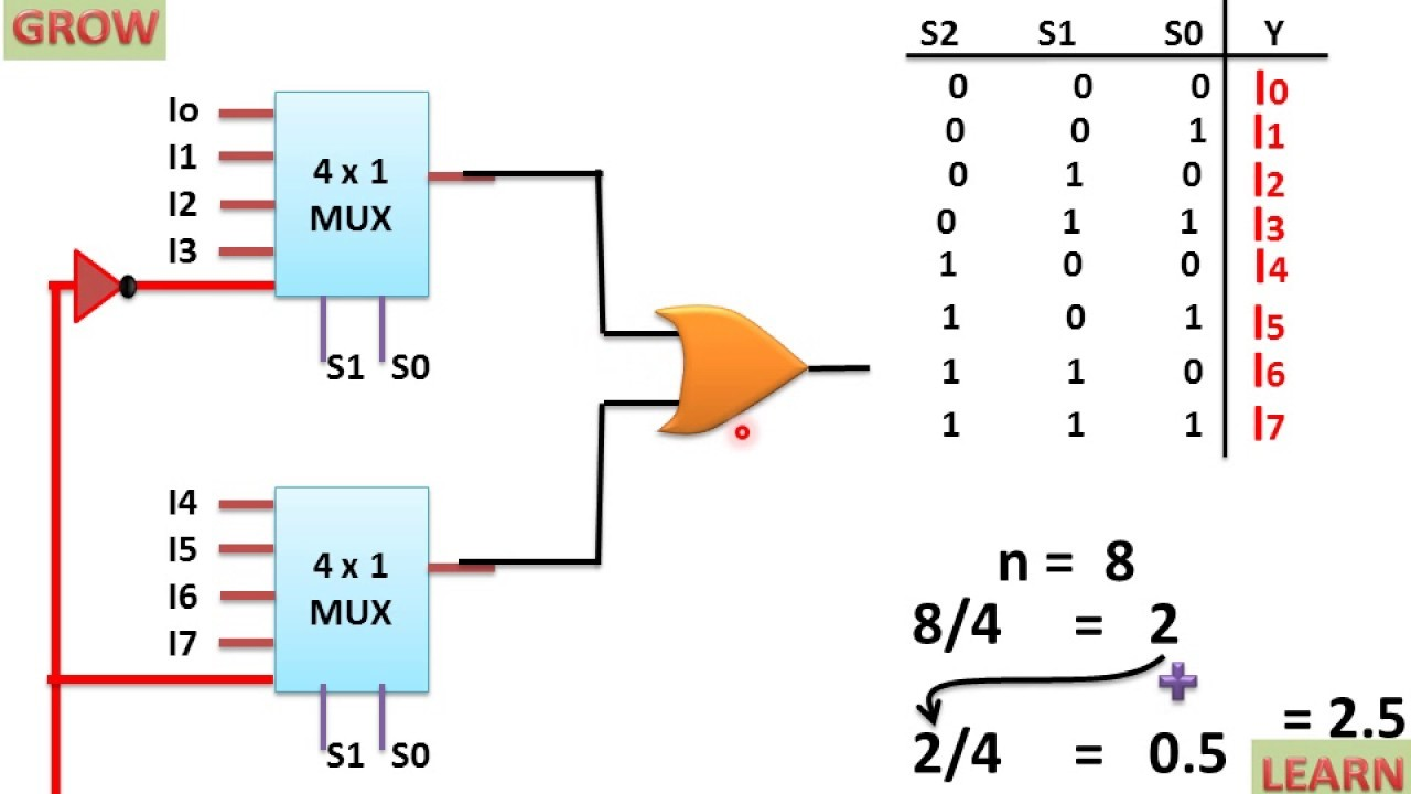 IMPLEMENTATION OF 8X1 MUX USING 4X1 MUX हिन्दी LEARN AND GROW