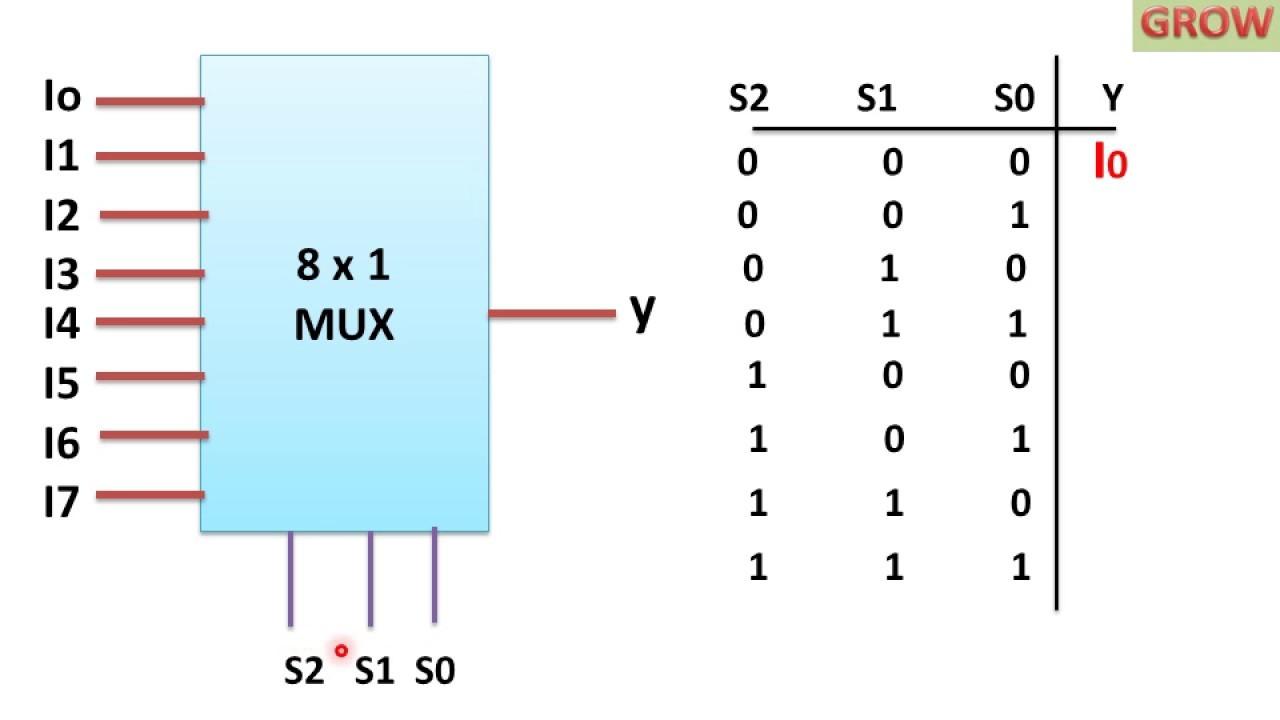 8 x 1 MULTIPLEXER हिन्दी LEARN AND GROW