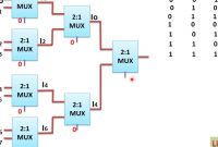 8x1 Multiplexer New Implementation Of 8x1 Mux Using 2x1 Mux हिन्दी Learn and