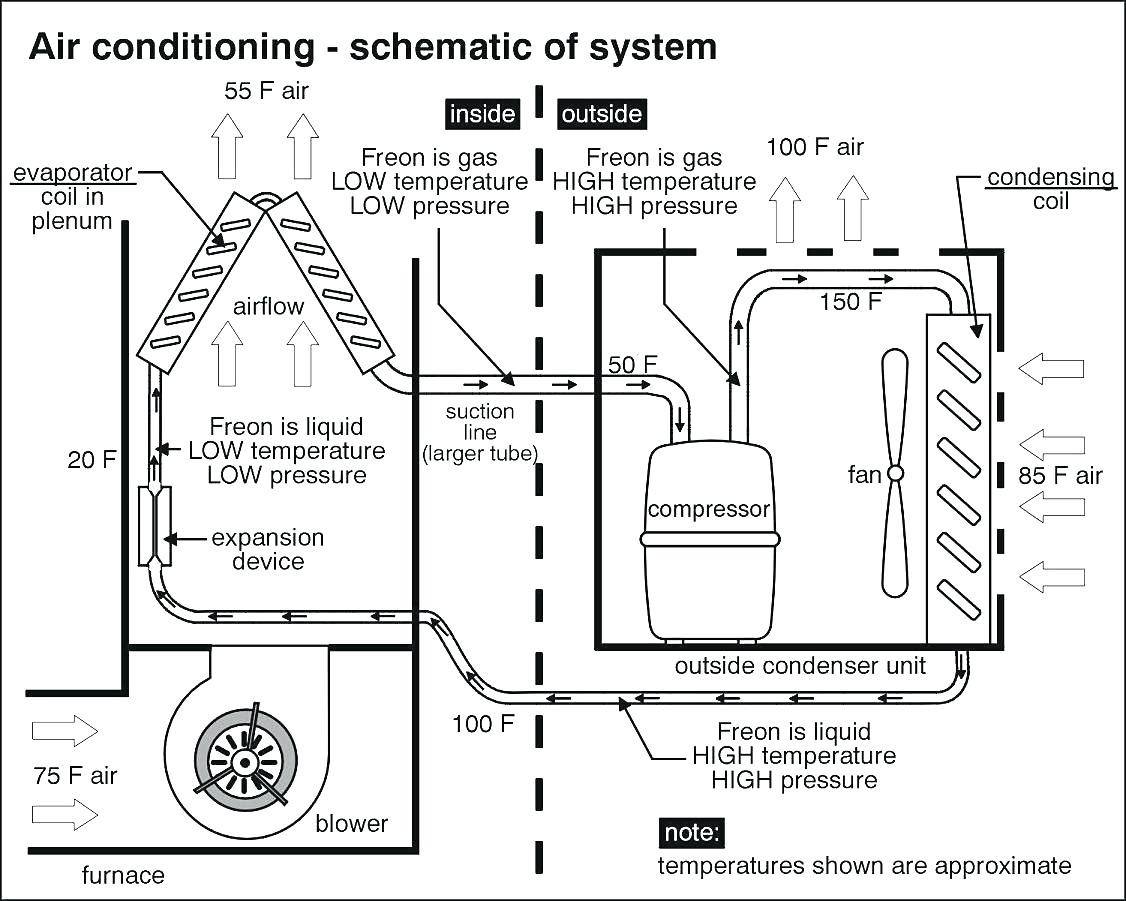 Full Size of Window Type Air Conditioning Unit Internal Electrical Wiring Diagram Diagrams Ac Thermostat Headlight
