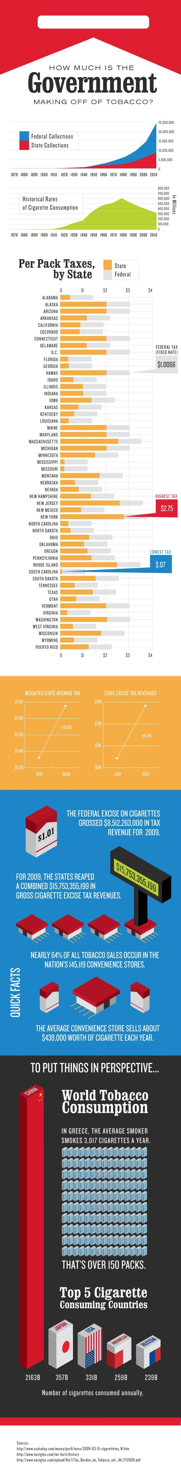 How Much is the Government Making off of Tobacco