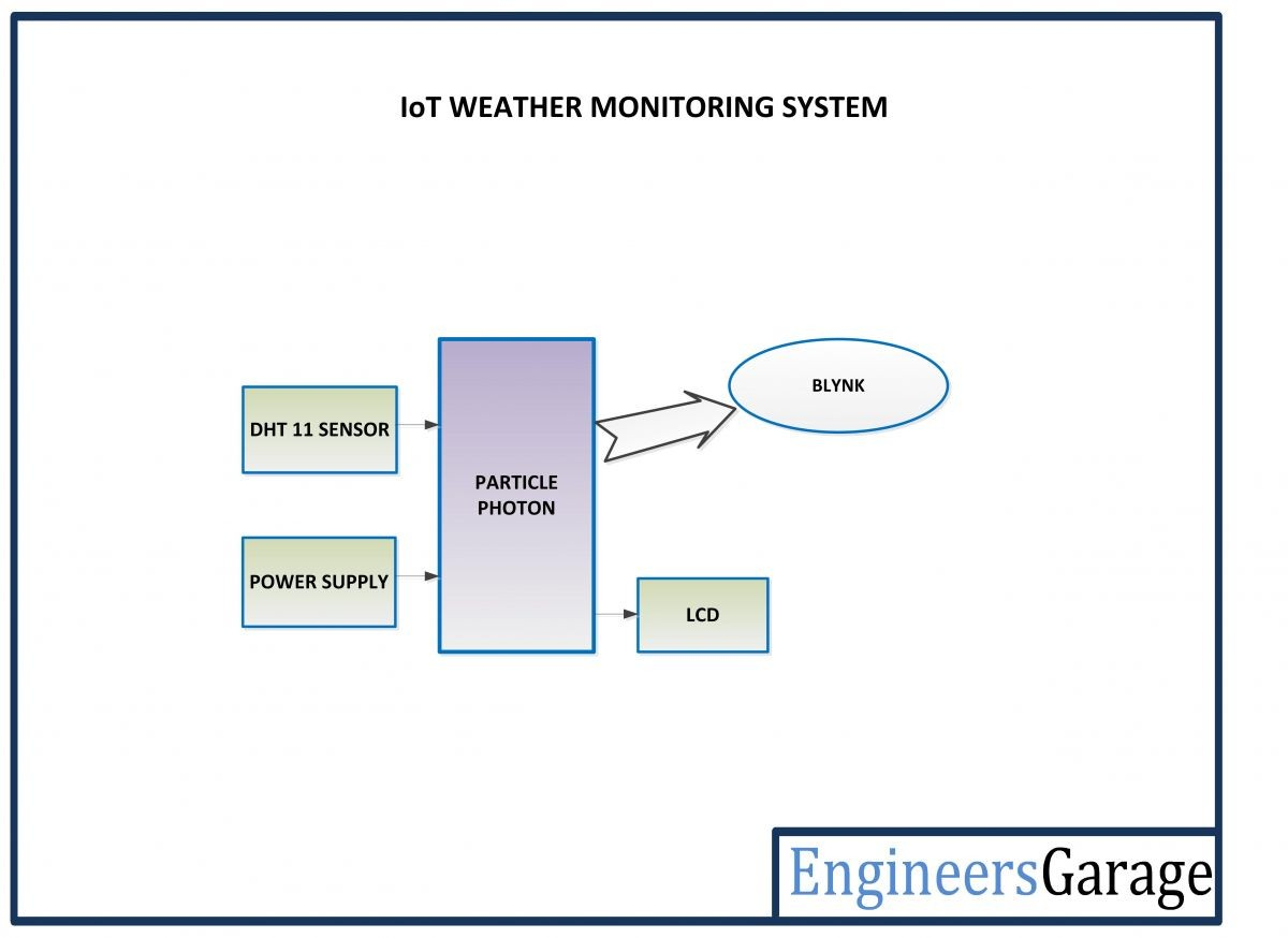Particle n based IOT Weather Monitoring System Block Diagram