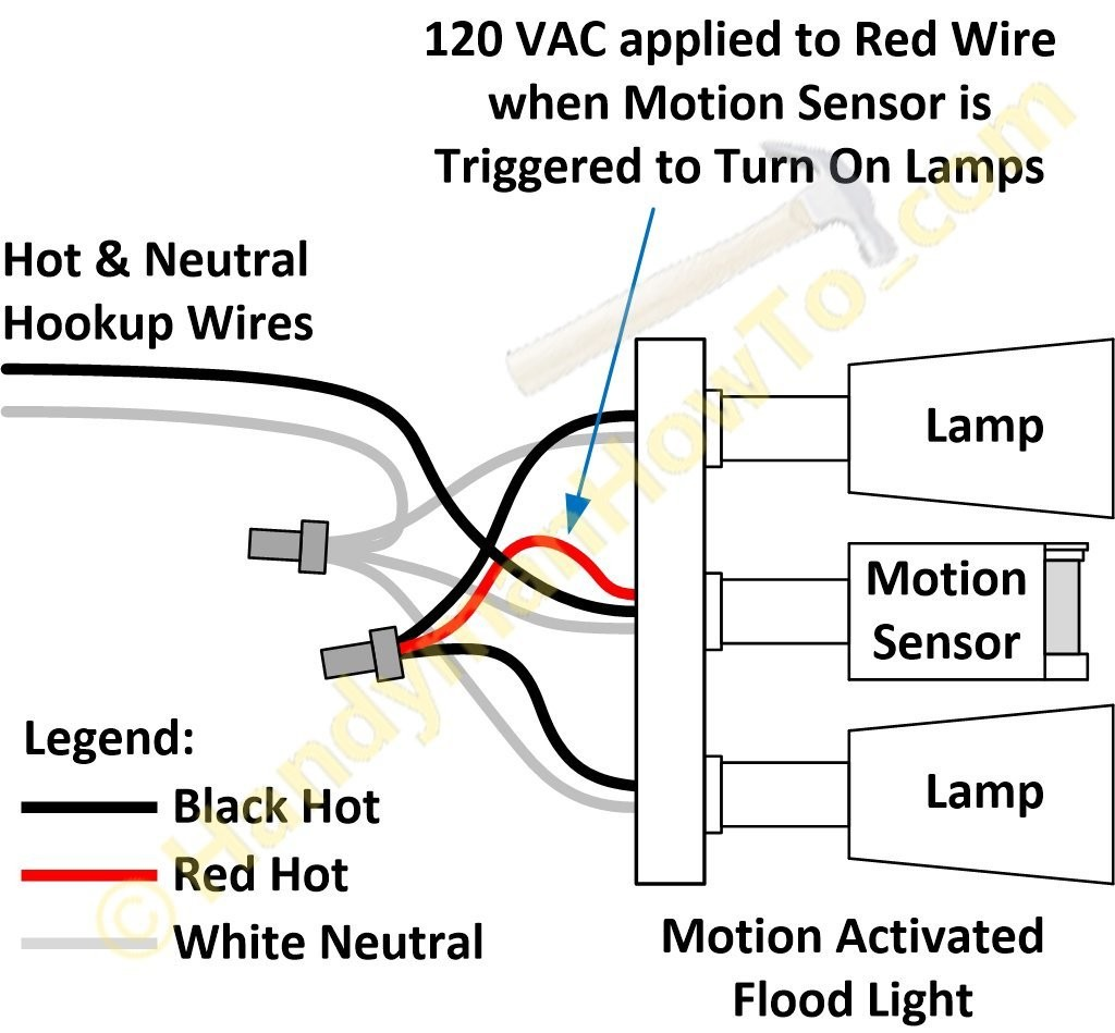 Fantastic Switch To Light Wiring Diagram Gallery Diagram Wiring