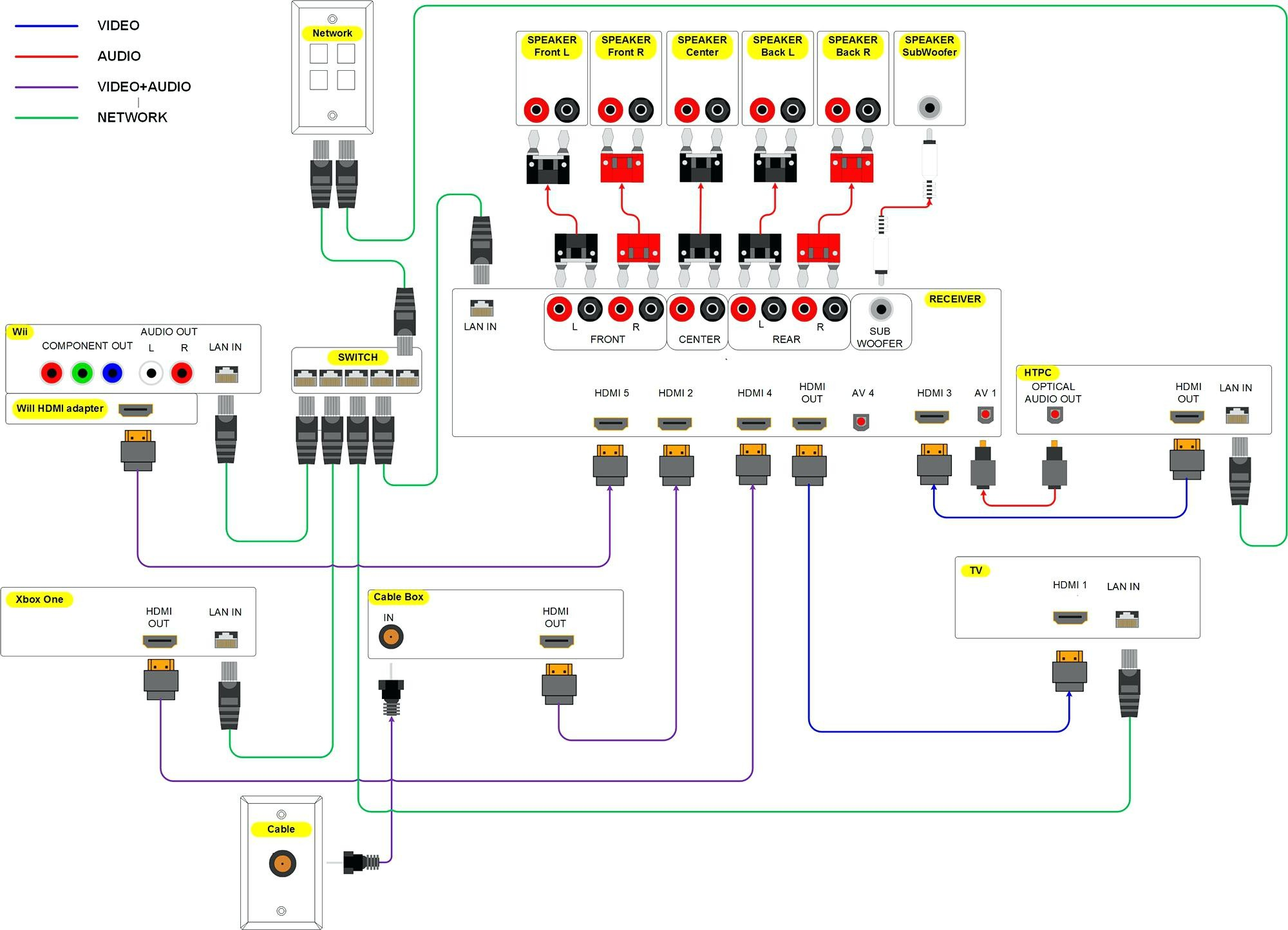 Full Size of Hdmi To Rca Cable Circuit Diagram ponent Wiring Audio Video Diagrams Org And