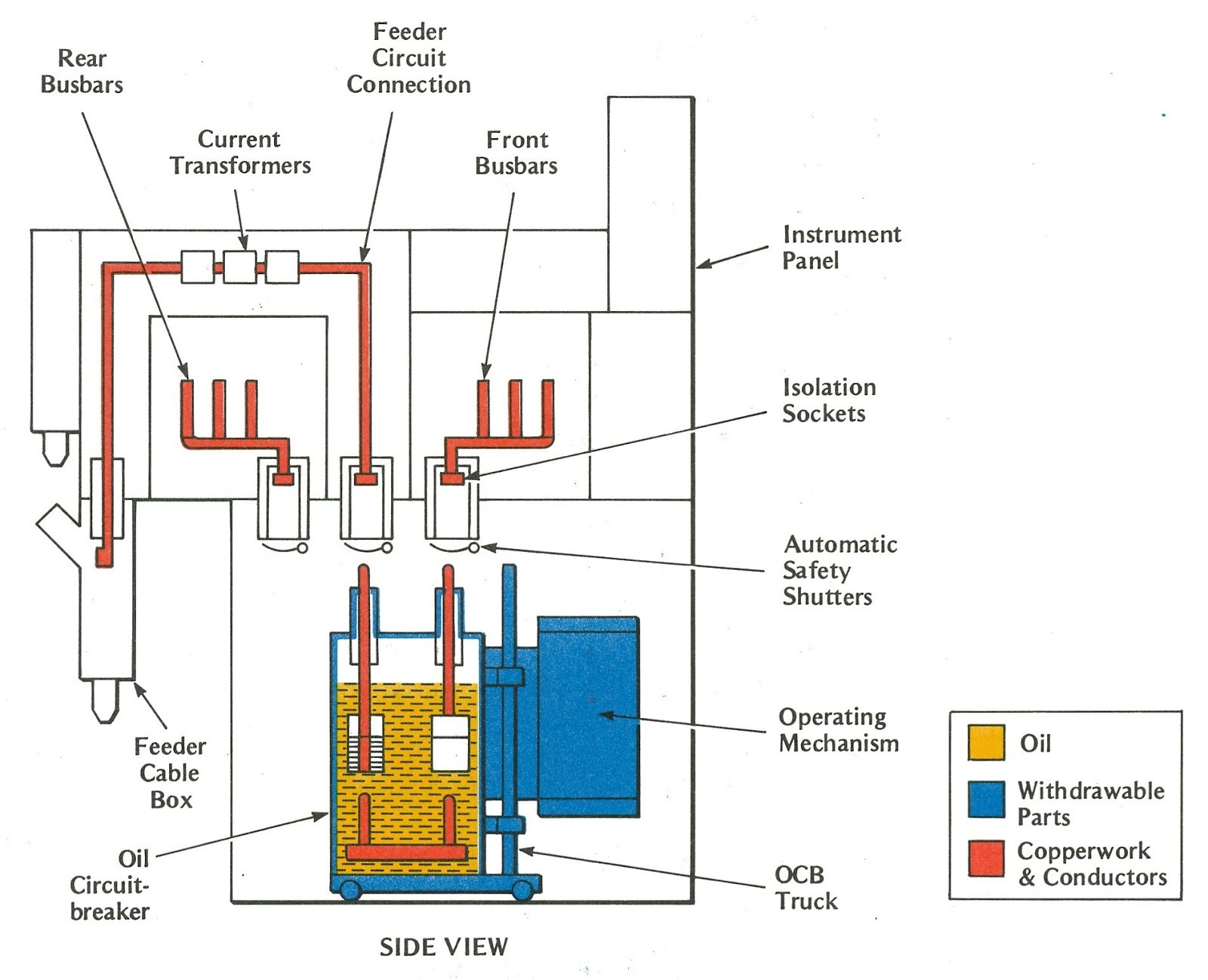 Engineering s Videos and Articels Engineering Search Engine CHAPTER 2 HIGH VOLTAGE SWITCHGEAR