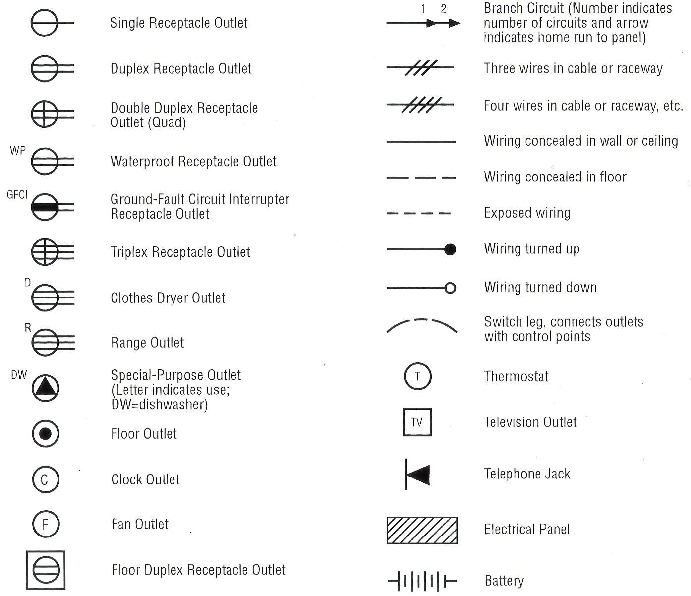 Dictionary of electrical terms and Electrical Symbols