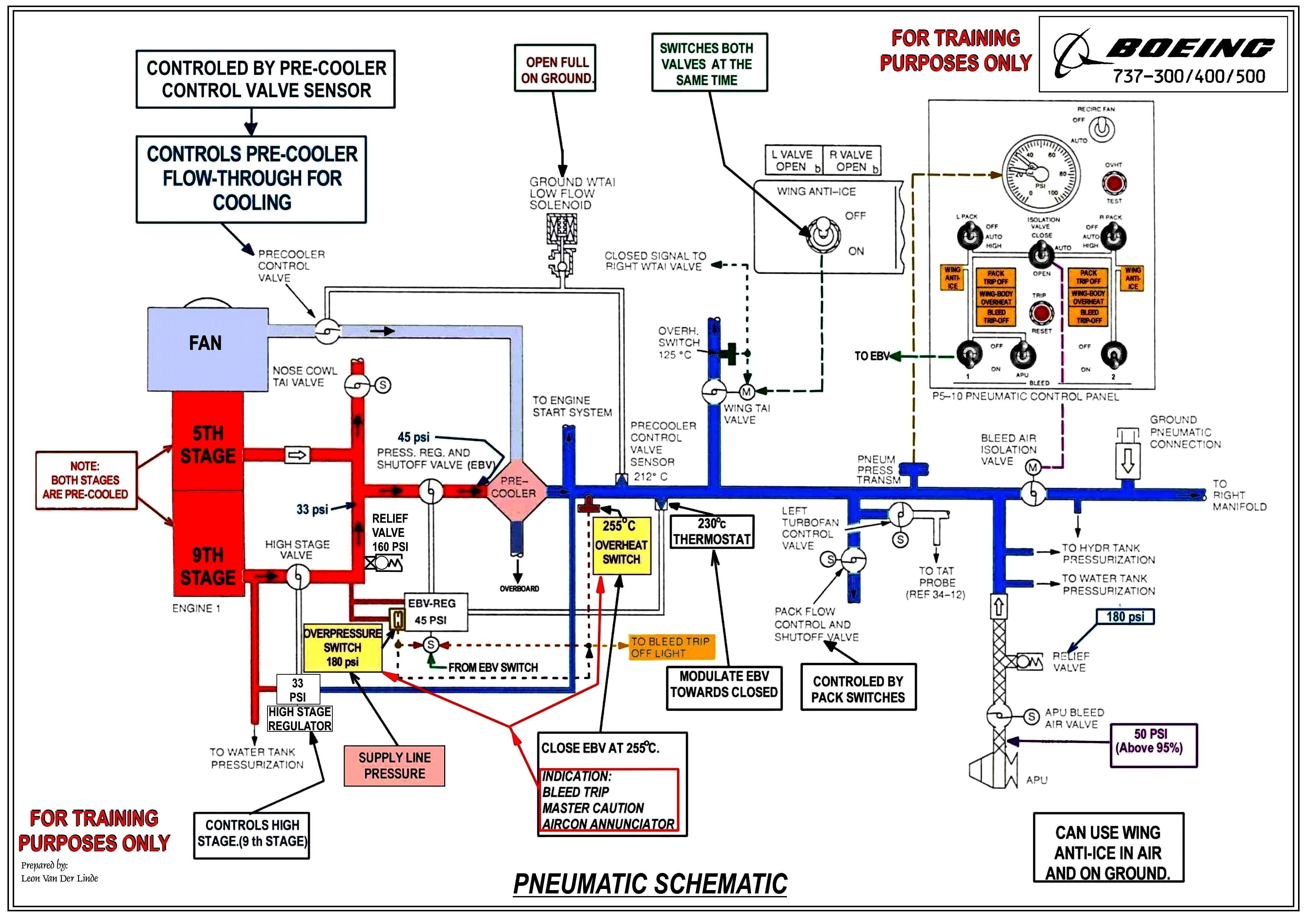 schem pmeumatic