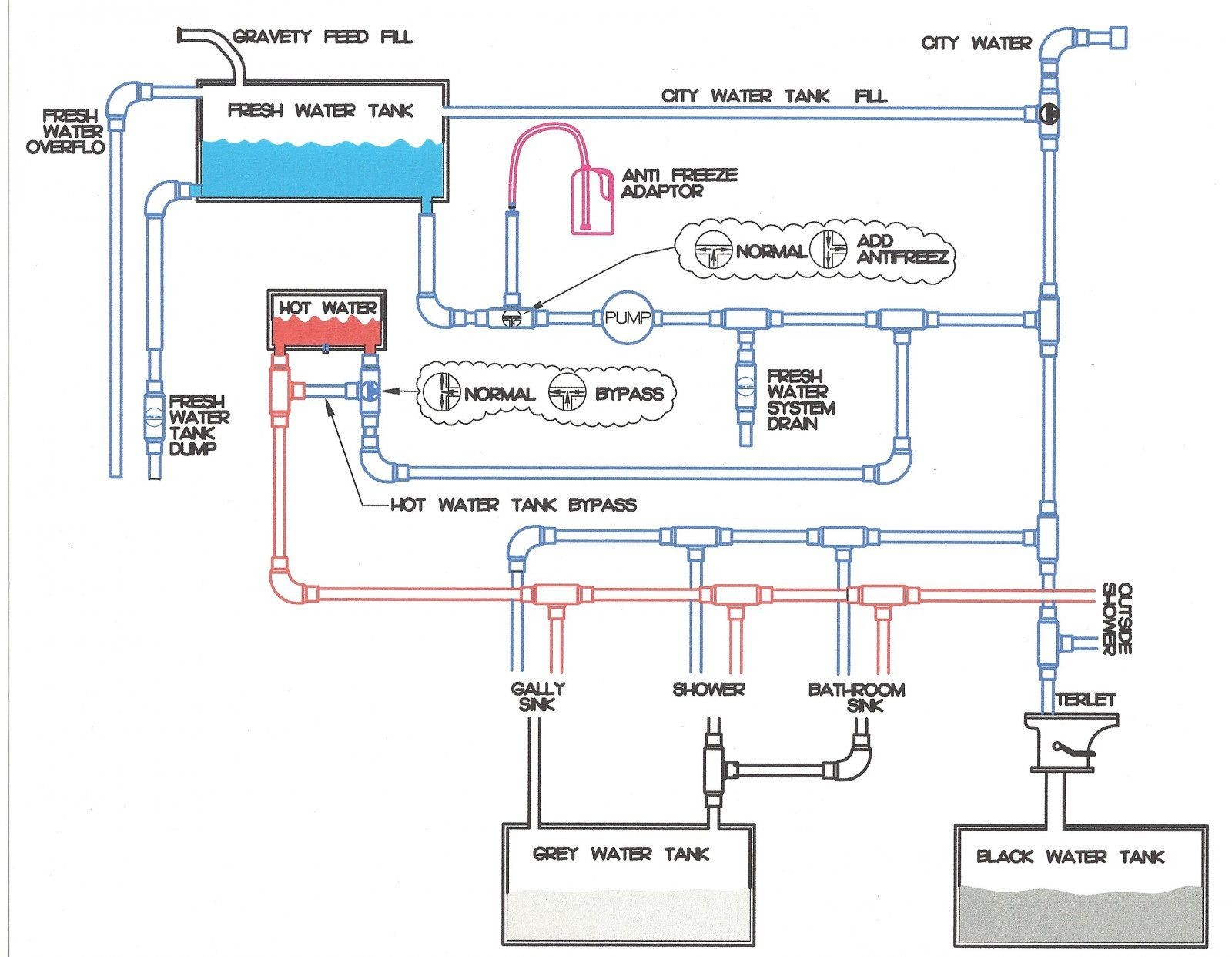 plumbing diagrams for rv sink here for a Block Diagram showing allenhancements and their Books Worth Reading Pinterest