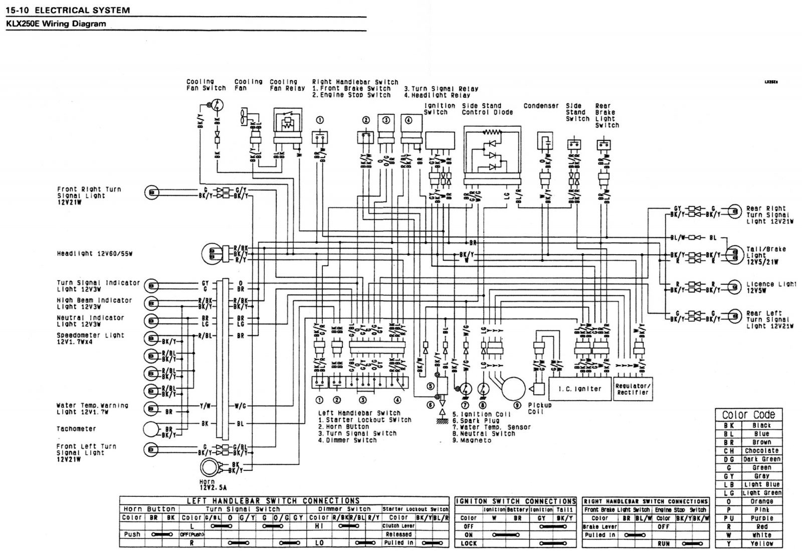 Kawasaki Bayou Wiring Diagram For Download Tearing Schematic And Electrical 250 Tutorial Diagnoses Physical Connections