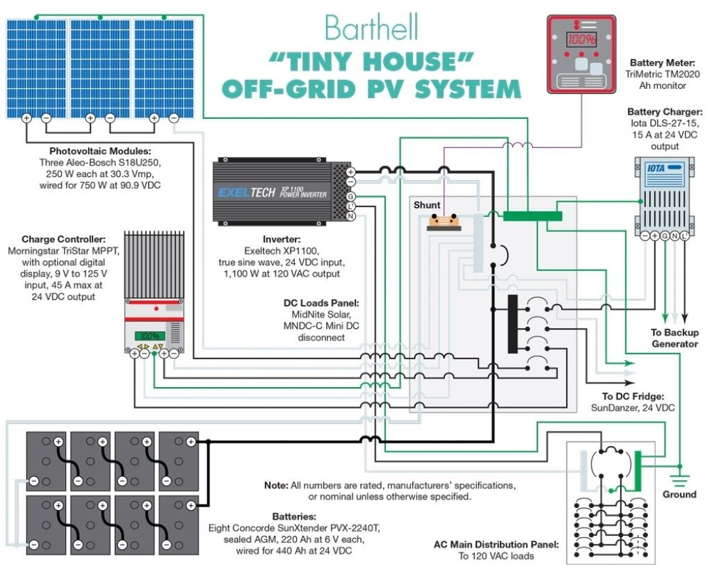 f Grid Solar Wiring Diagram At your home the power arrives to a spot before