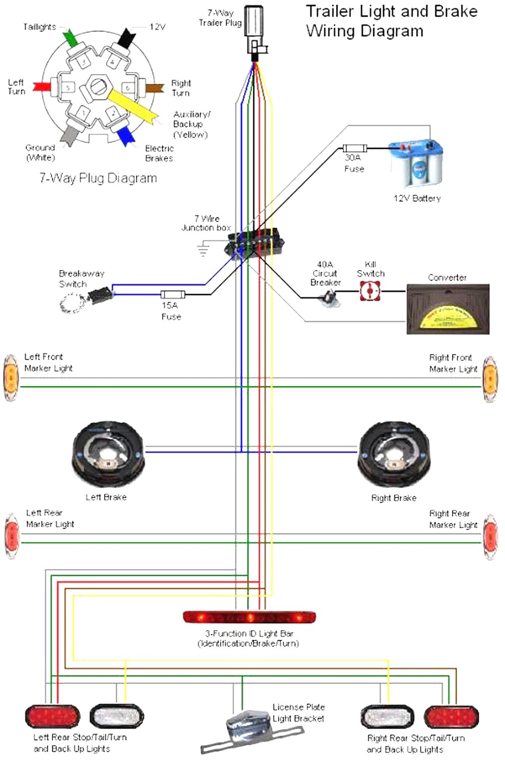 How To Wire Electric Trailer Brakes Sesapro Noticeable Brake Wiring Diagram With