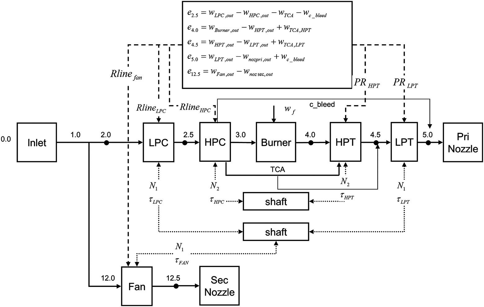 Separate flow twin spool turbofan model