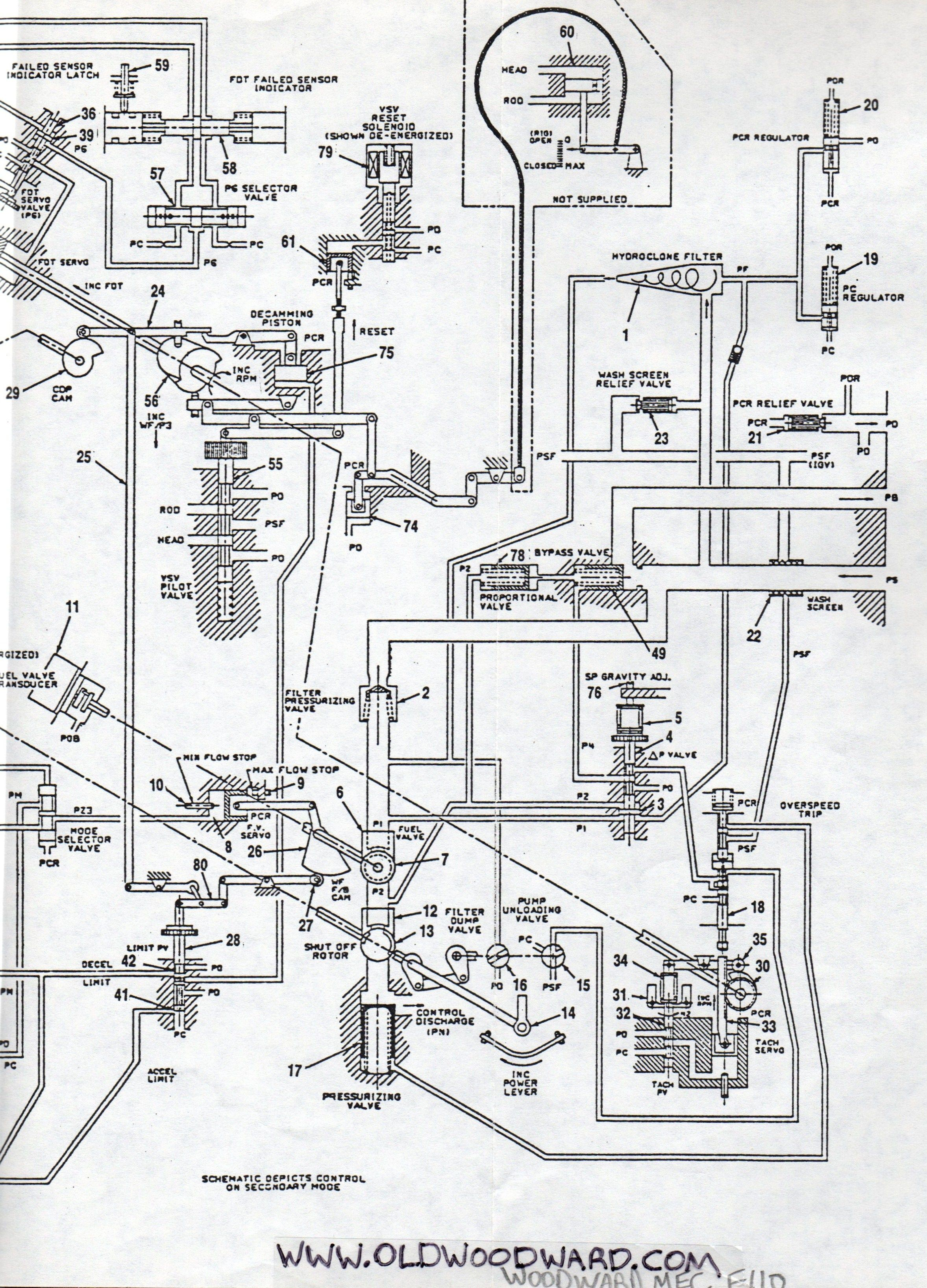 Woodward Governor pany s control system schematic for the General Electric F110 series jet engine