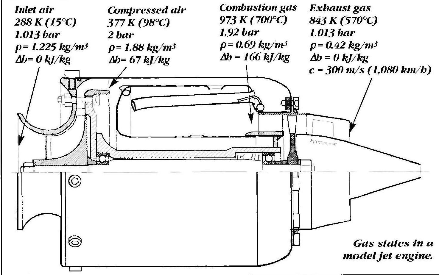 Hii to presenting you the specs of jet engine to all those who love the thrust ok let me to you strait OVERVIEW OF TURBO JE