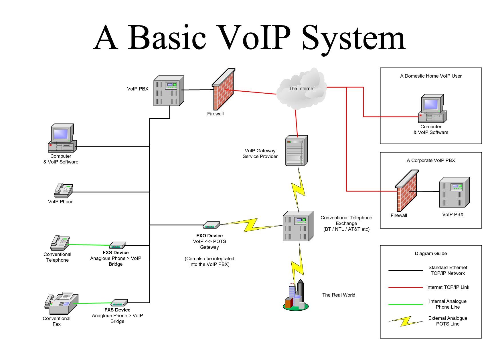 voip wiring diagram best of wiring diagram image rh mainetreasurechest com voip phone wiring diagram Old Telephone Wiring Diagrams
