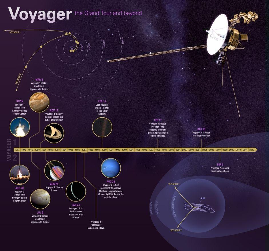 Jet Propulsion Laboratory Voyager Mission Timeline