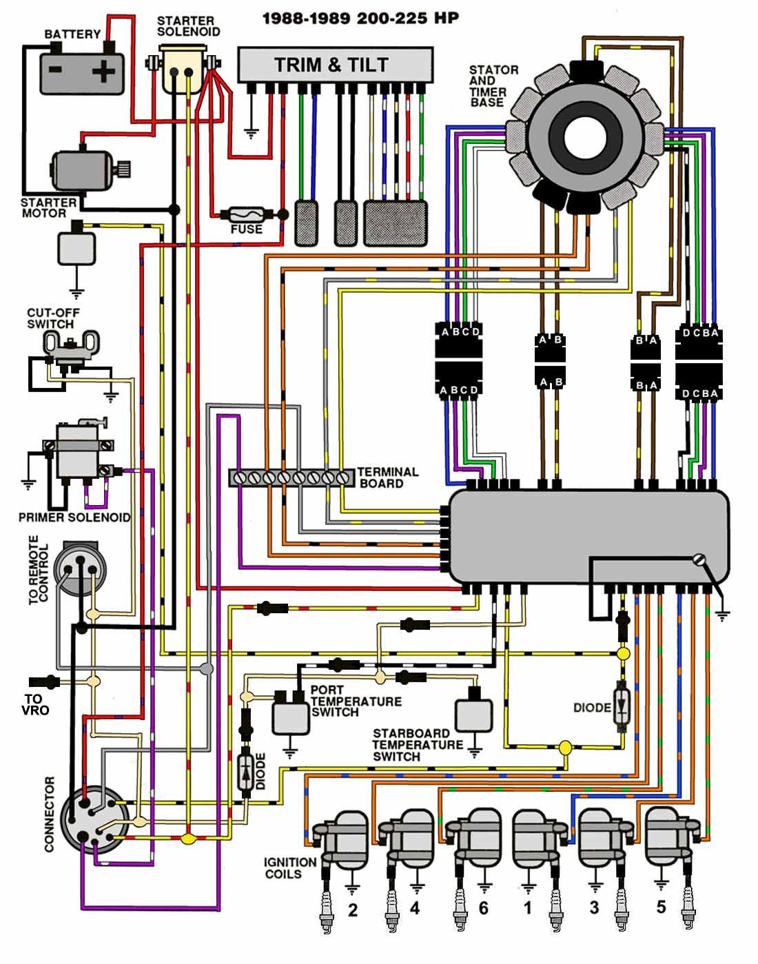 Yamaha Outboard Wiring Harness Diagram 90hp Free Download 1988 Data Diagrams U2022 250 At