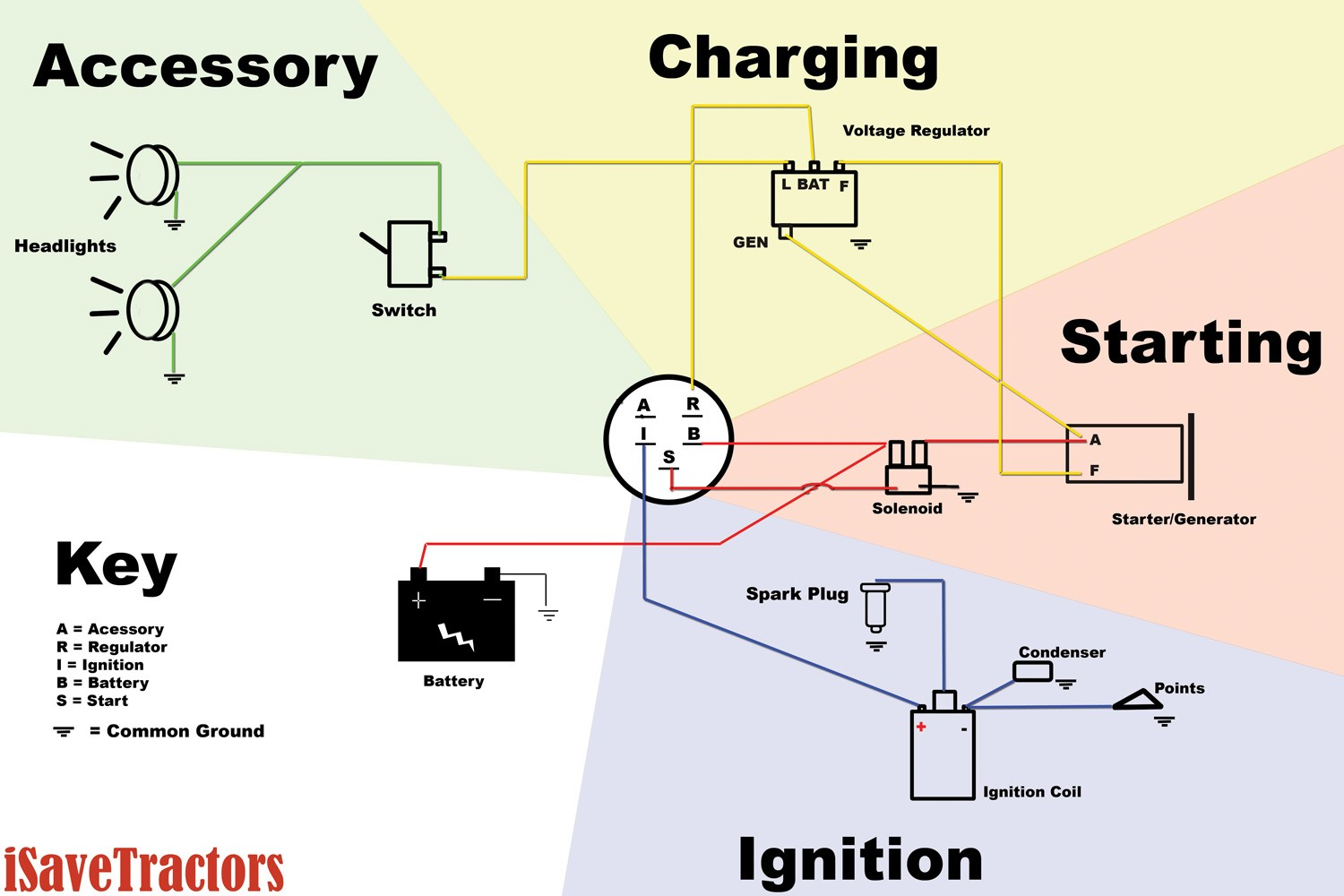 5 prong ignition switch wiring diagram wiring diagram image engine wiring tractor starter gen copy web sel ignition volvo penta ignition switch wiring diagram asfbconference2016 Choice Image