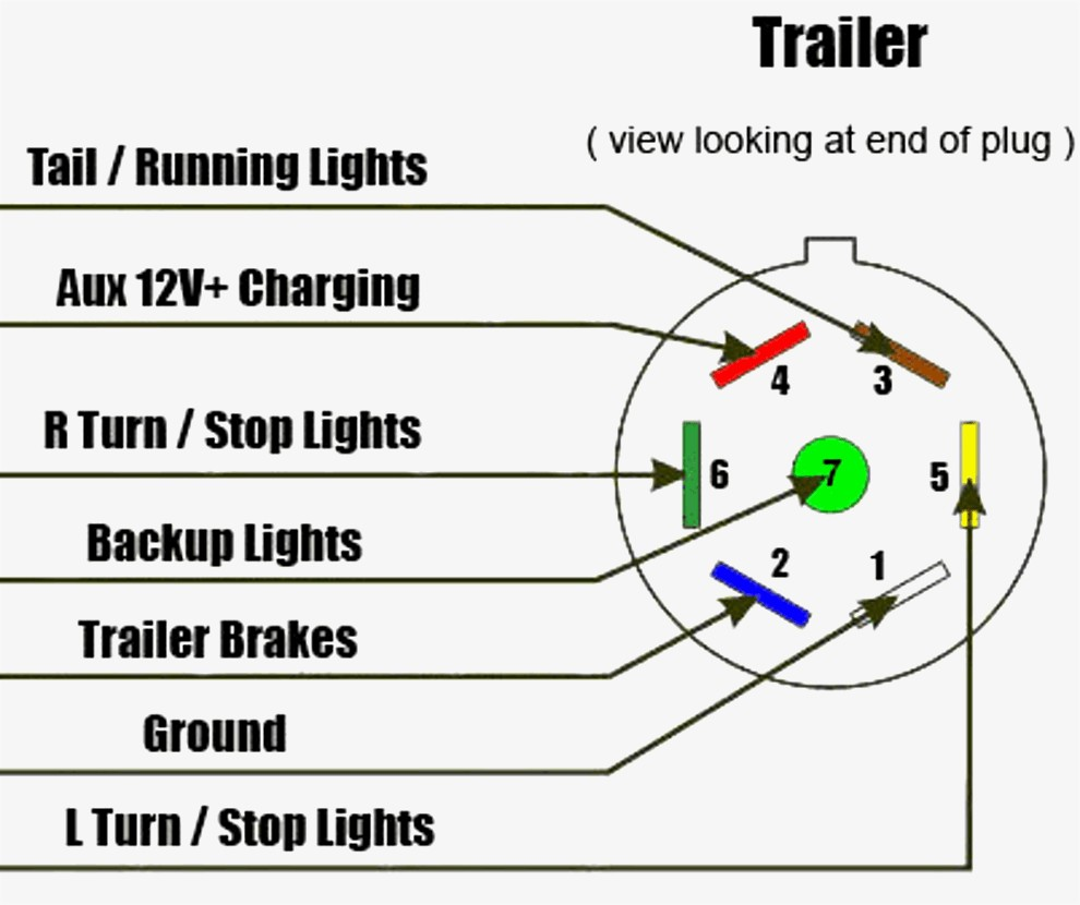 Trailer Wiring 7 Pin Diagram Plug Light Throughout