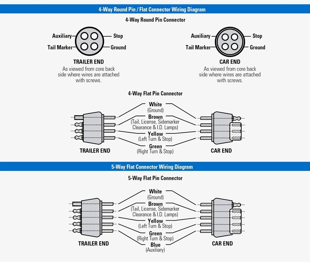 Flat And Round Trailer Plug Wiring - Trusted Wiring Diagram