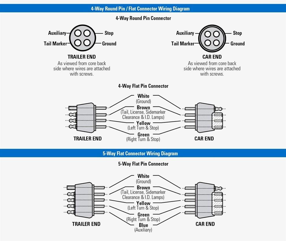 Wiring Diagram For 4 Wire Trailer Plug Car Trailer Wiring