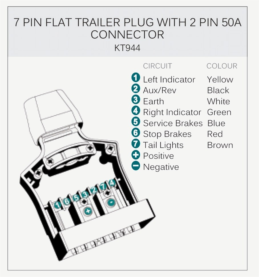 7 Pin Round Trailer Plug Wiring Diagram Wiring Diagram Image