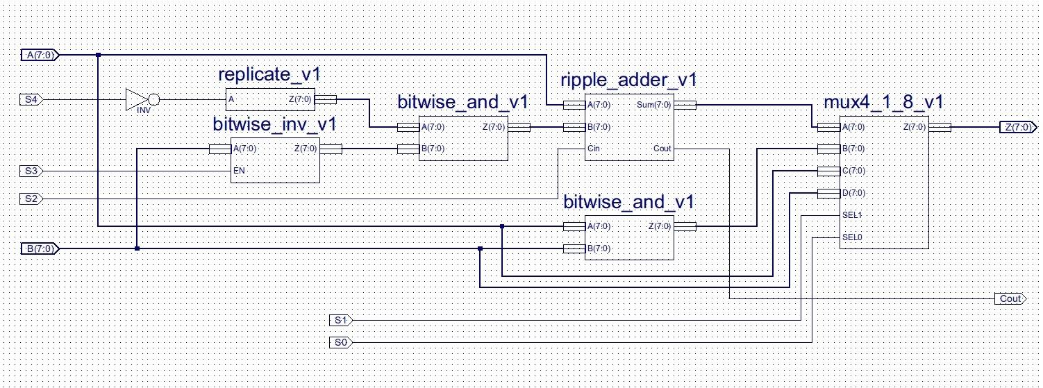 Figure 11 ALU circuit diagram