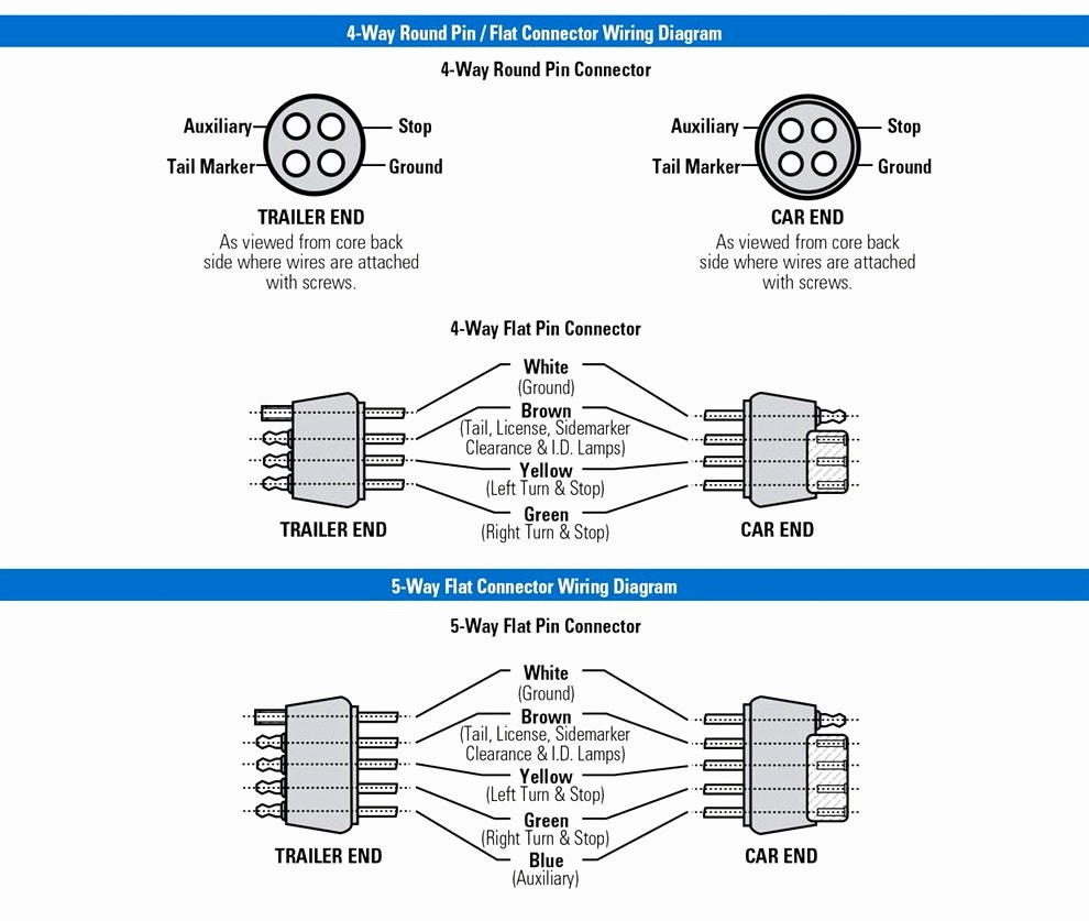 Famous Seven Way Trailer Plug Wiring Diagram Image - Simple Wiring ...