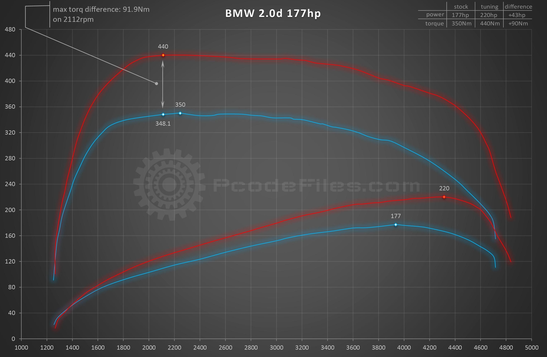 Graph Diagram Elegant Bmw 2 0d 177 Hp New Dyno Graph Pcode Files