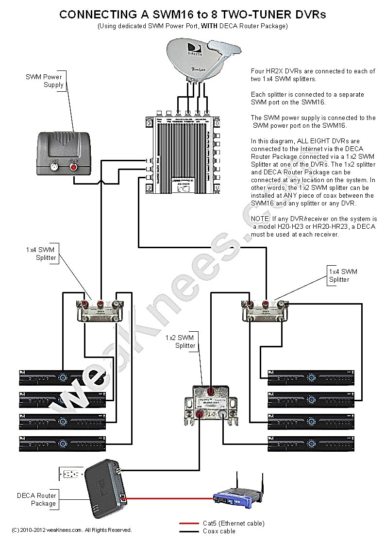 Direct hookup diagram swm dvr deca excellent photoshot wiring swm with dvrs deca router package swm