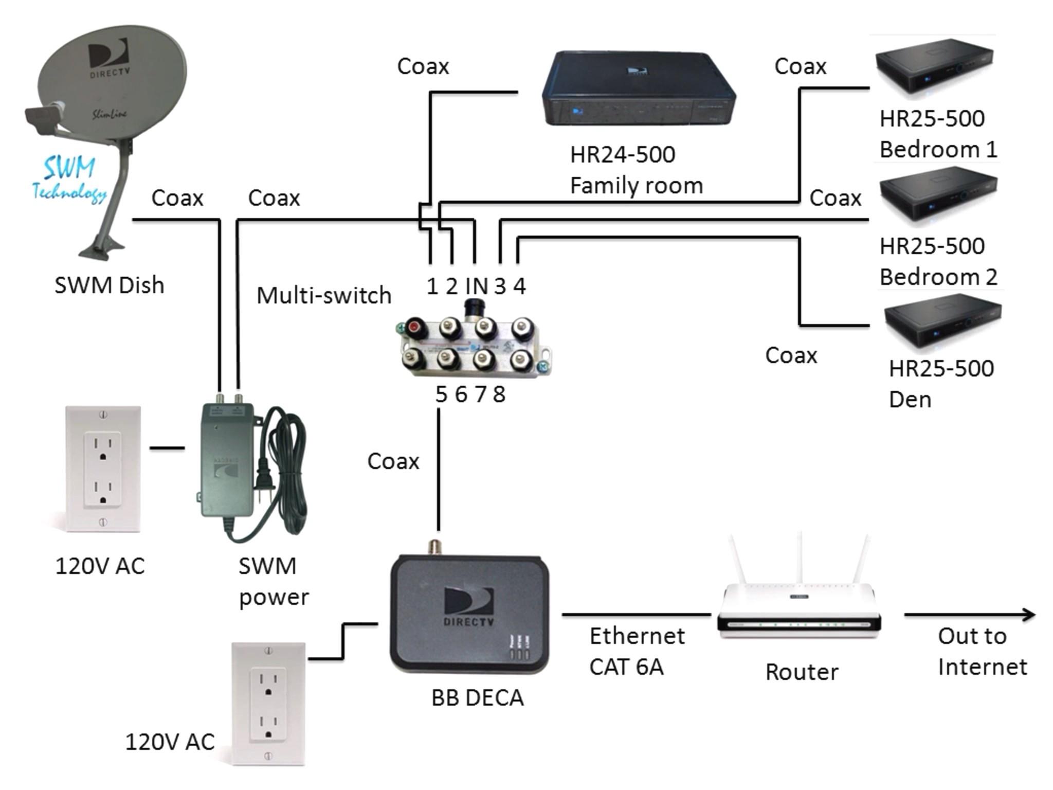 Direct wiring diagram connected home installation directv genie