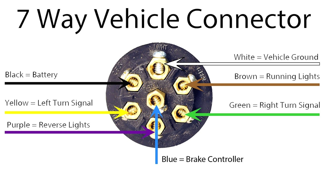2002 ford f250 wiring diagram with trailer electronic brake control trailer wiring diagrams screenshoot enjoyable 2004 sunnybrook striking car diagram asfbconference2016 Choice Image
