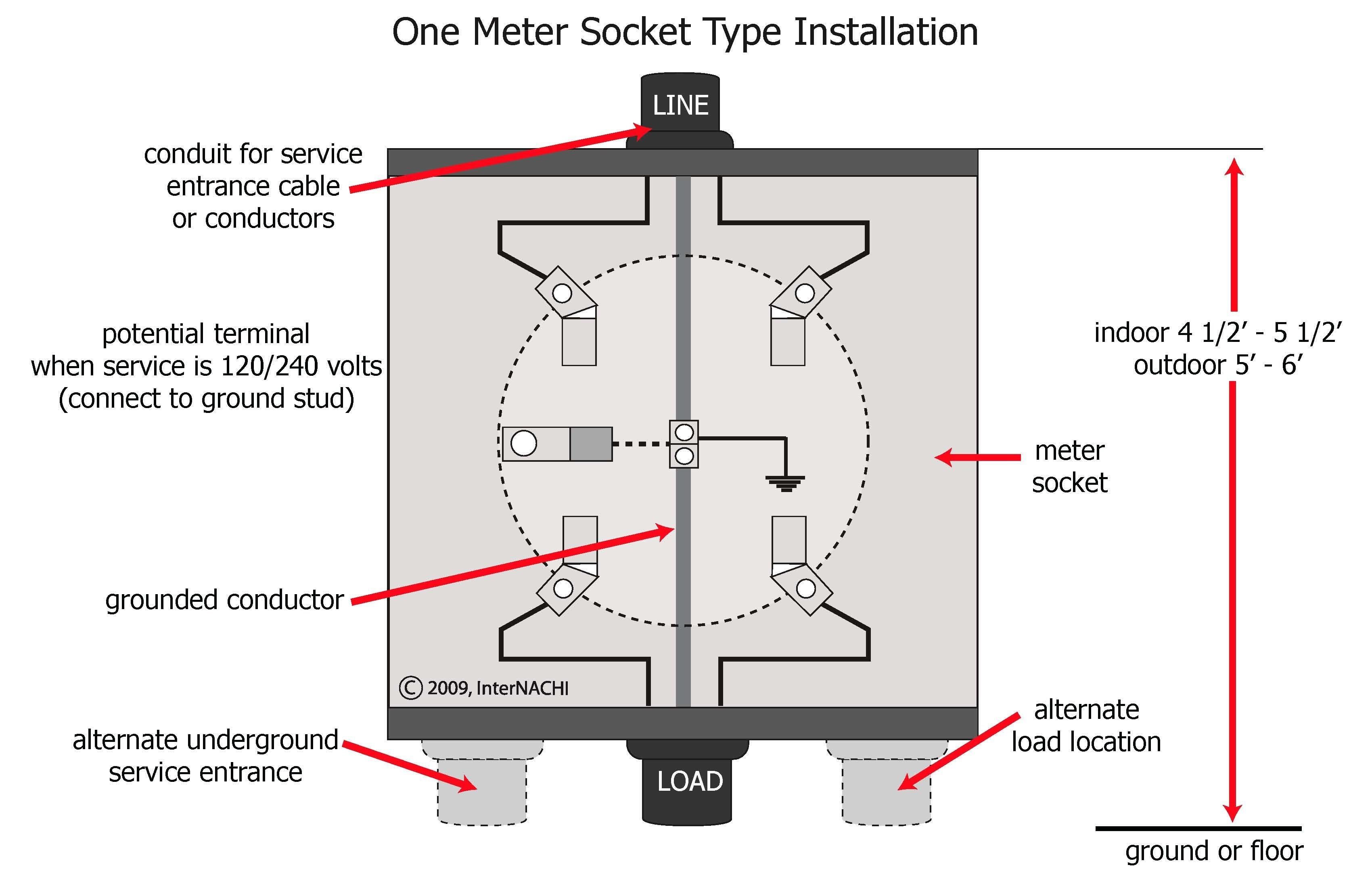 200 Amp Meter Base Wiring Diagram Elegant Delighted Milbank Meter socket Wiring Diagram Electrical