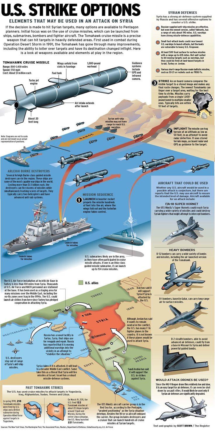 U S missile options