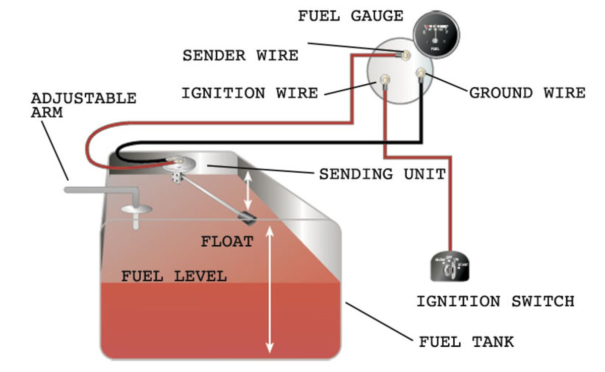 How To Test And Replace Your Fuel Gauge Sending Unit Sail Magazine Magnificent Boat Famous Fuel Sending Unit Wiring Diagram