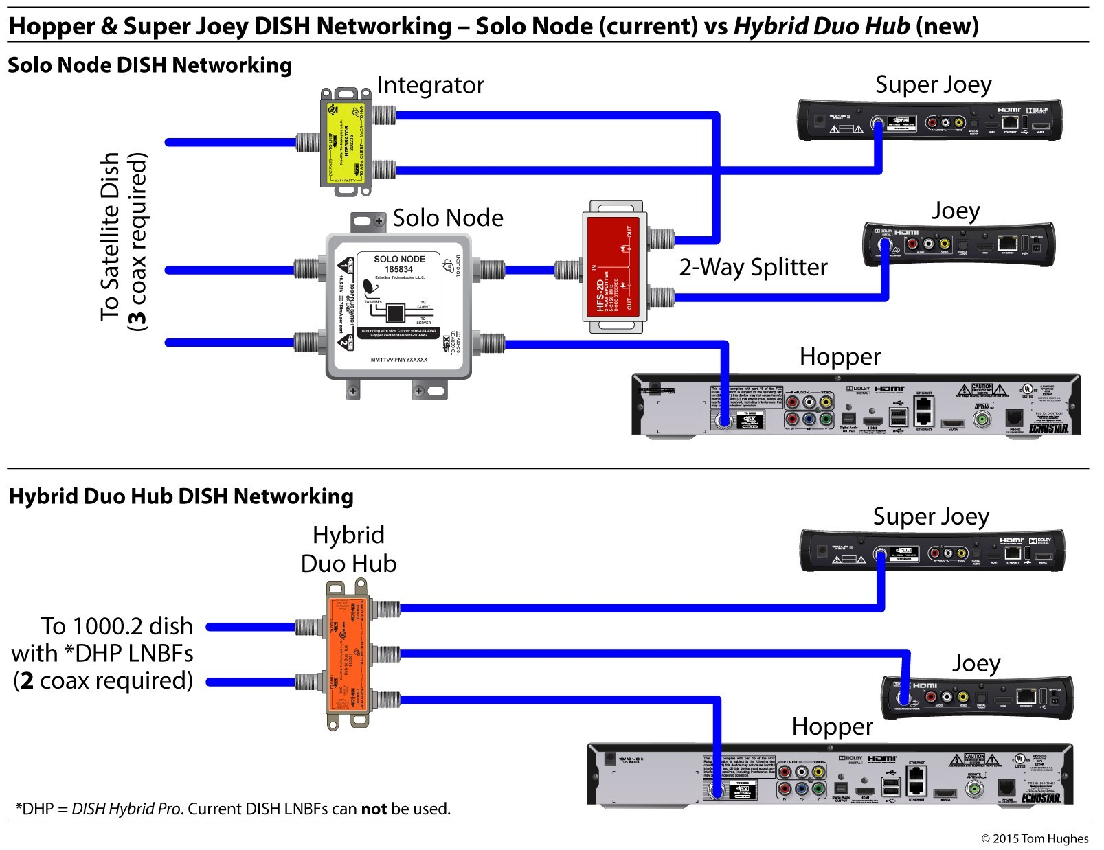 dish network receiver installation diagrams wiring diagram database u2022 rh wiringme today Dish Network Home Wiring Diagram Dish Network Switch Diagram