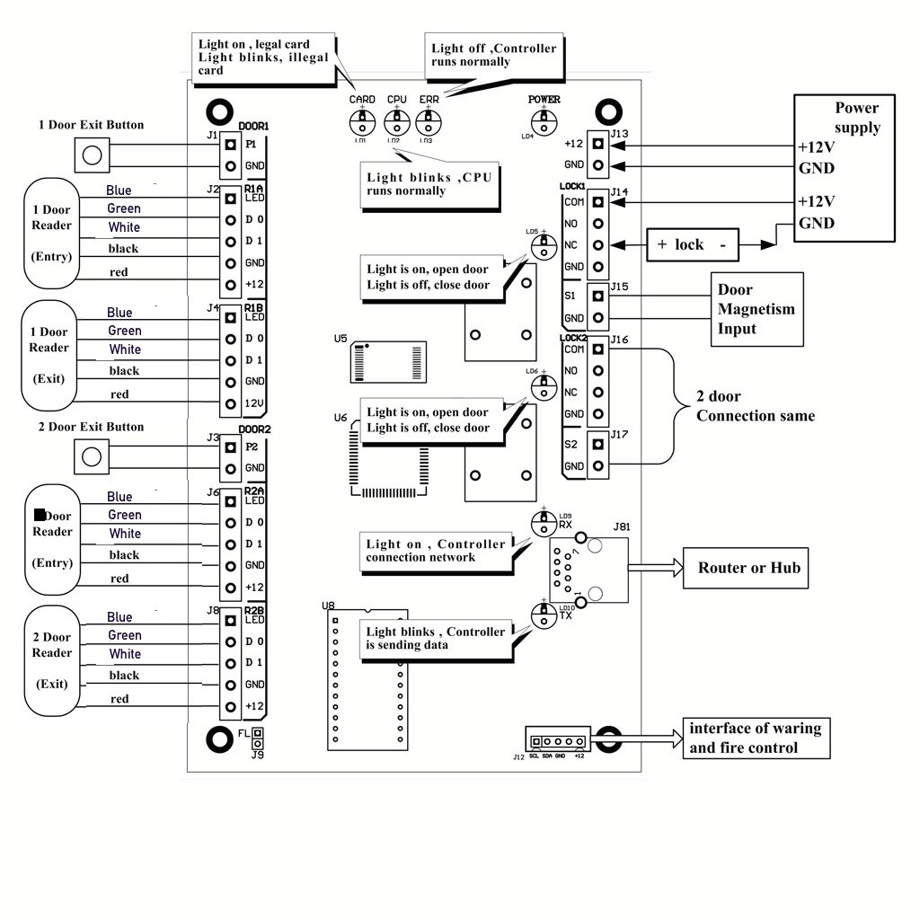 Access Control Door Hardware Genius Page How To Wire An Access Board Wiring Diagram Hid
