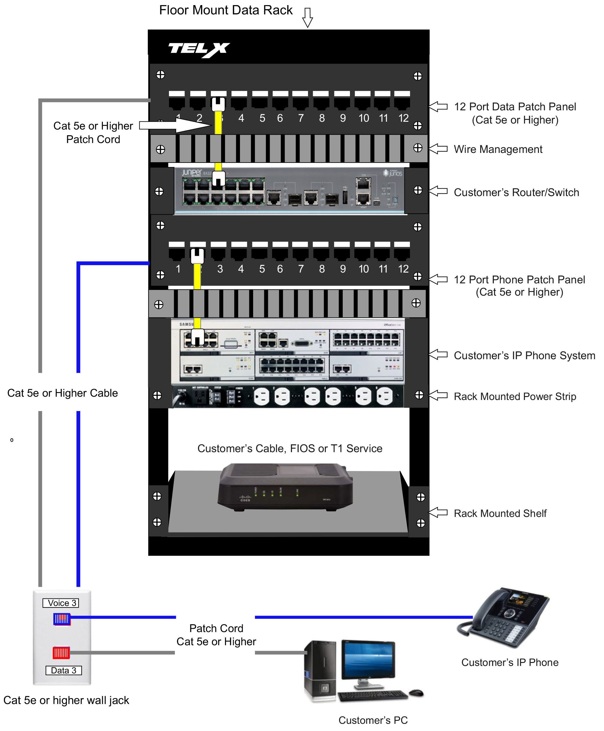 patch panel diagram awesome data cabling nj phone system installation wiring nj of patch panel diagram