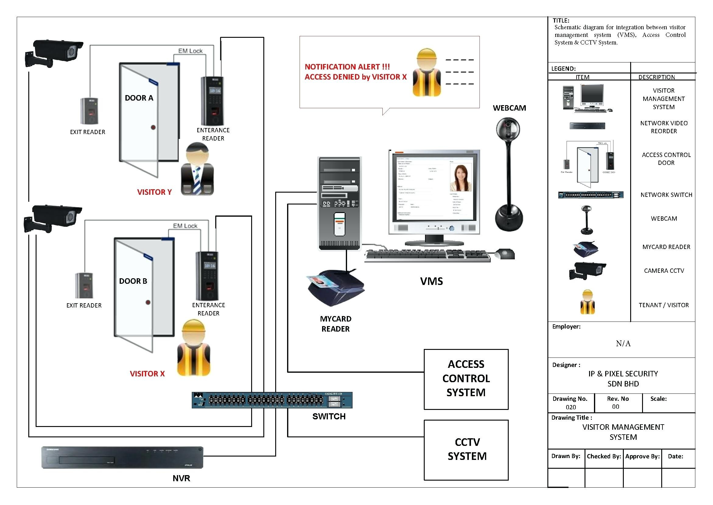 Samsung Security Camera Wiring Diagram - Wiring Library