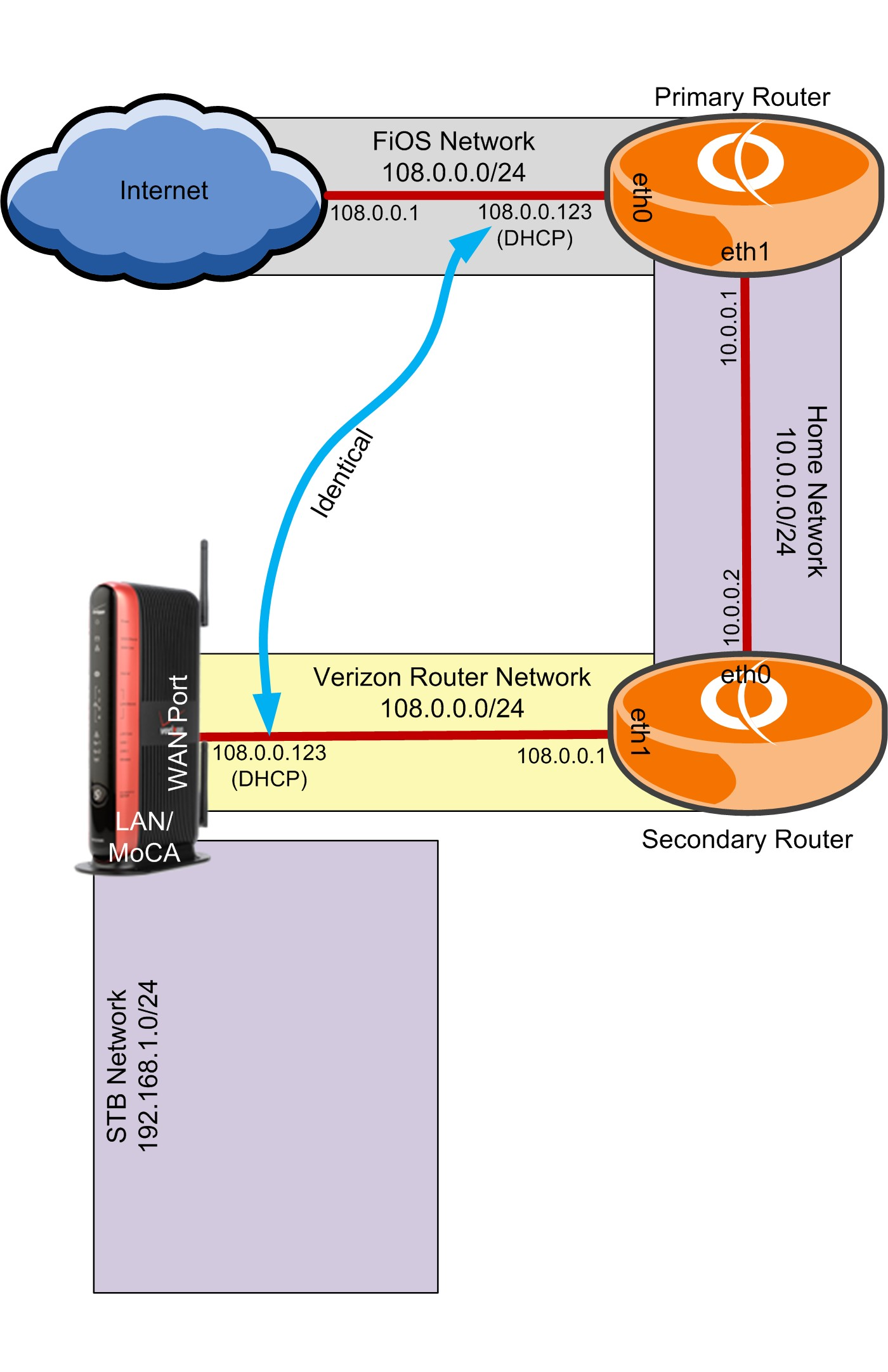 A diagram depicting two VyOS virtual routers sitting between the Verizon router and the Verizon ISP