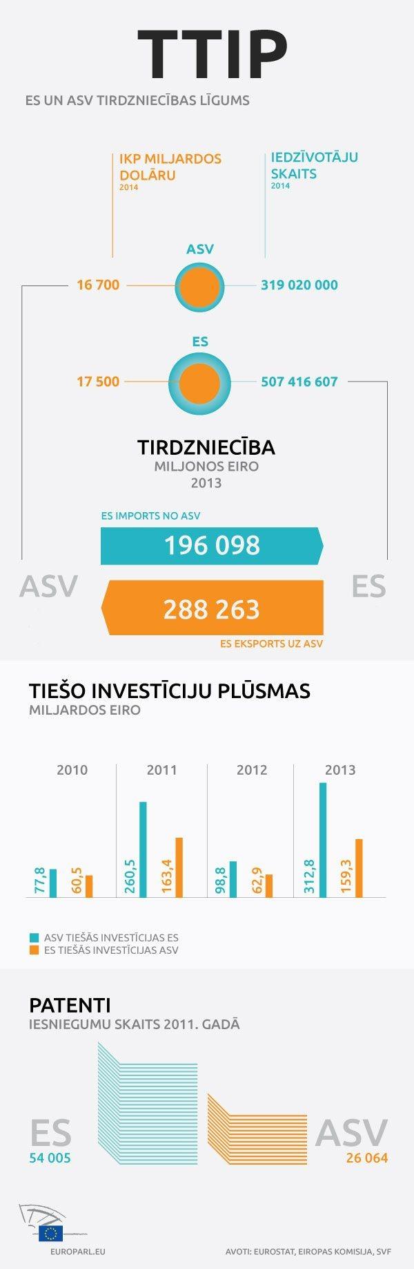 Infografik EU USA s handels og investeringsbalance
