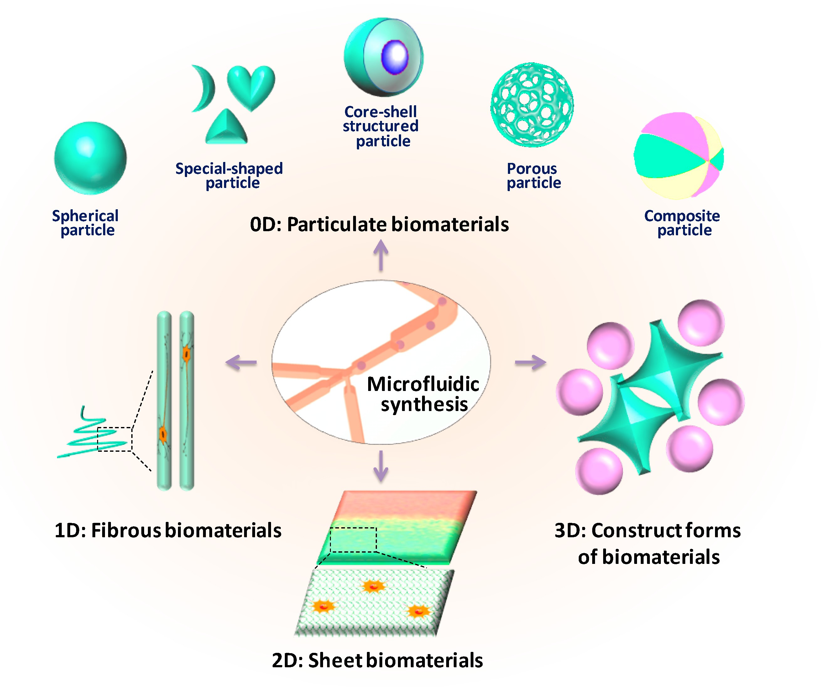 Micromachines Free Full Text Biomaterials Meet Microfluidics From Synthesis Technologies to Biological Applications