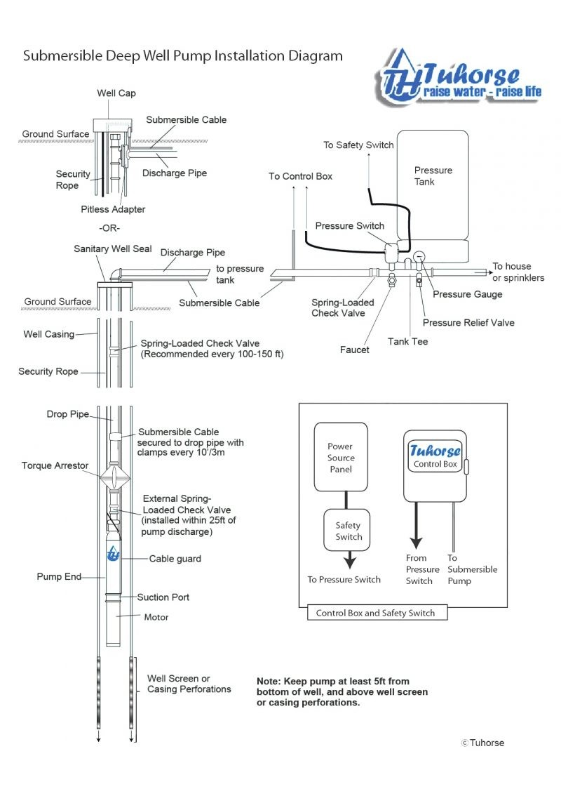 Goulds Submersible Pump Wiring Diagram on goulds booster pump diagram, goulds pump parts diagram, franklin submersible pump diagram, submersible sump pump diagram, submersible water pump diagram, goulds centrifugal pump diagram, well pump diagram, electric submersible pump diagram,